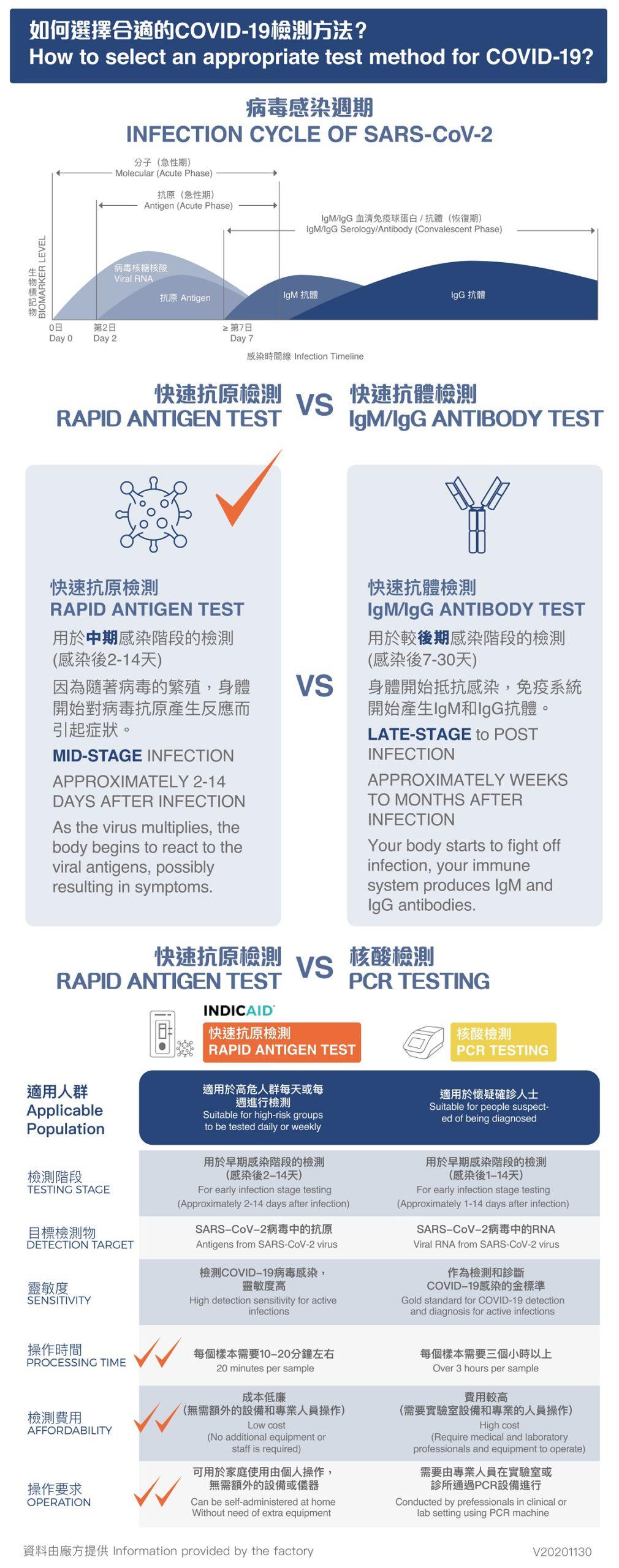 如何選擇合適的COVID-19檢測方法? 病毒感染週期 快速抗原檢測 RAPID ANTIGEN TEST vs 快速抗體檢測 IgM/IgG ANTIBODY TEST 用於中期感染階段的檢測 快速抗原檢測 vs 核酸檢測 適用人群   檢測階段   目標檢測物   靈敏度   操作時間   檢測費用   操作要求